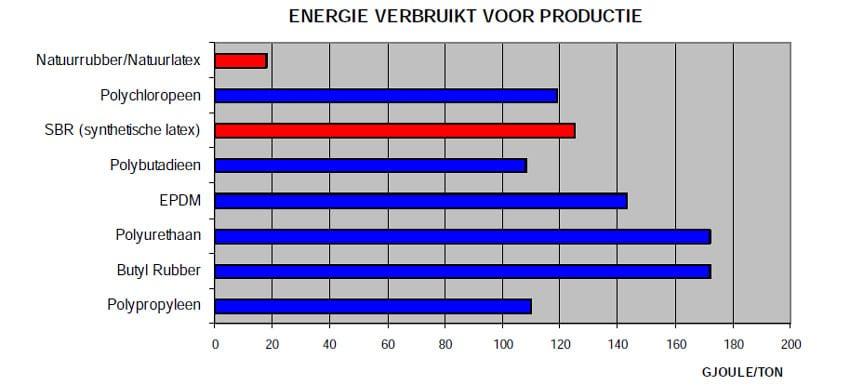 energieverbruik-voor-diverse-schuimsoorten-versus-natuurlatex