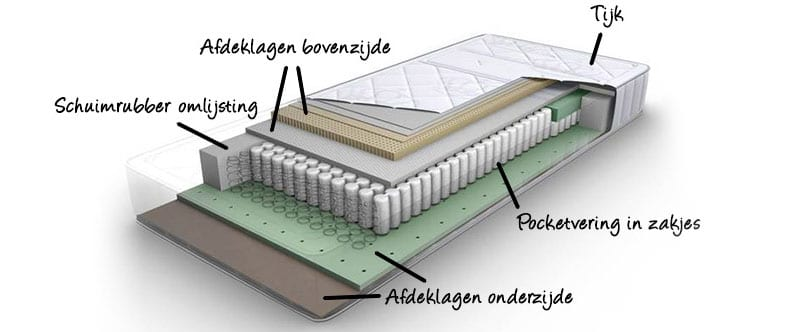 hoe-kan-een-pocketveermatras-zijn-opgebouwd