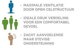 slaapdriehoek-ventilatie-drukverdeling-ondersteuning-tekstueel
