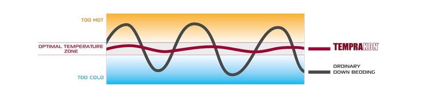 Outlast-werkt-temperatuur-nivellerend